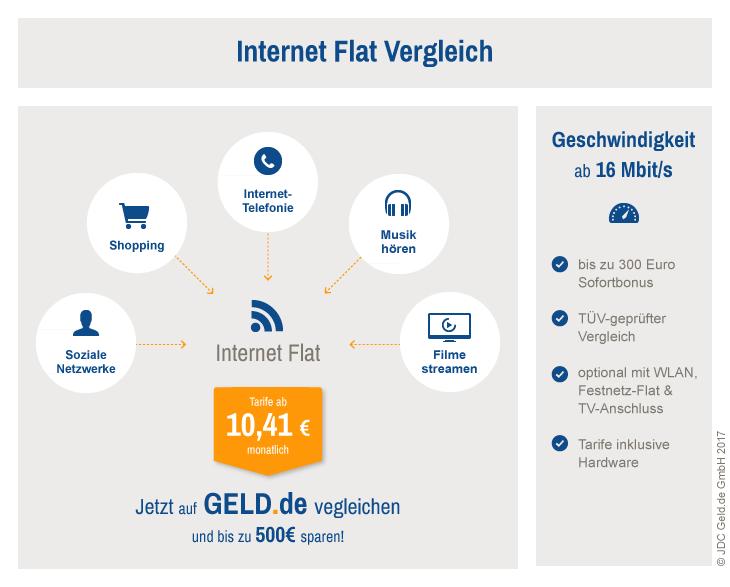 Internet-Flatrate im Vergleich 2017