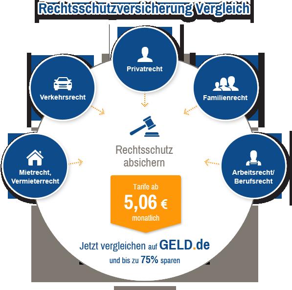 Rechtsschutzversicherung vergleichen auf GELD.de